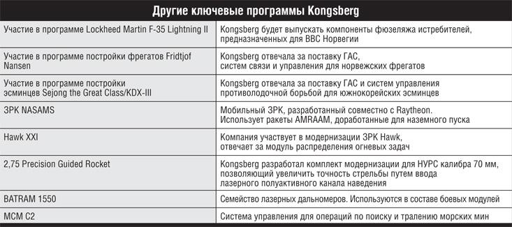 Ключевые программы Kongsberg.