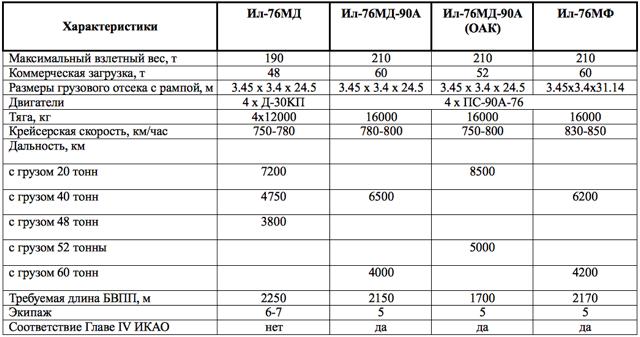 Сравнительные характеристики «Илов».