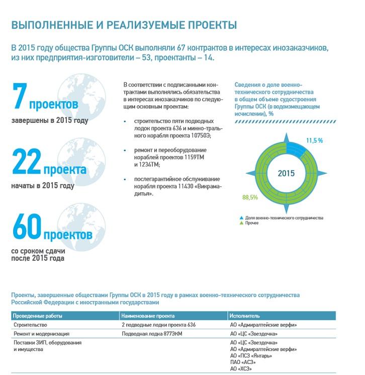 Cведения о деятельности ОСК в 2015.