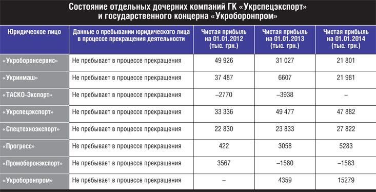"""Дочерние компании ГК """"Укрспецэкспорт"""" и ГК «Укроборонпром»."""