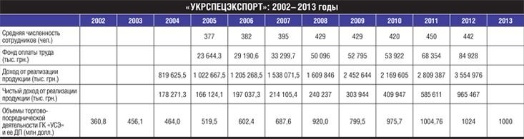 Укрспецэкспорт: 2002 - 2013гг.