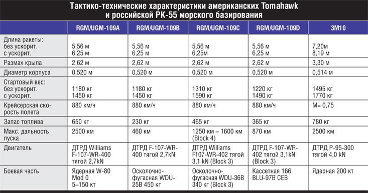 Характеристики ракет Tomahawk и РК-55.