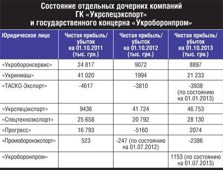 Дочерние компании Укрспецэкспорта и Укроборонпрома.