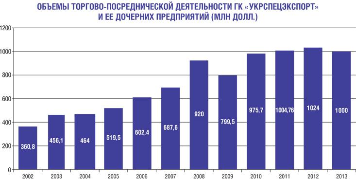 Объемы деятельности Укрспецэкспорта.