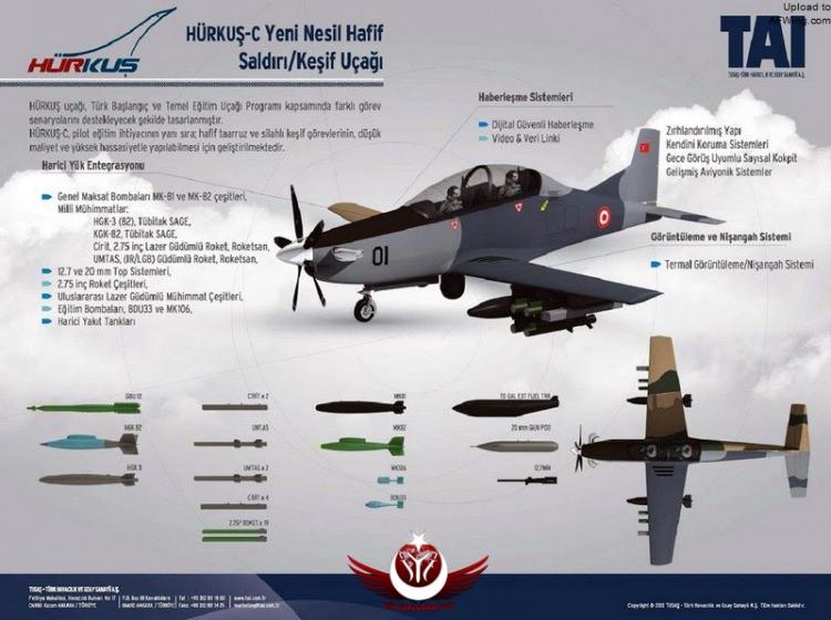 Основные особенности и вооружение турецкого турбовинтового легкого боевого самолета TAI Hurkus-С.
