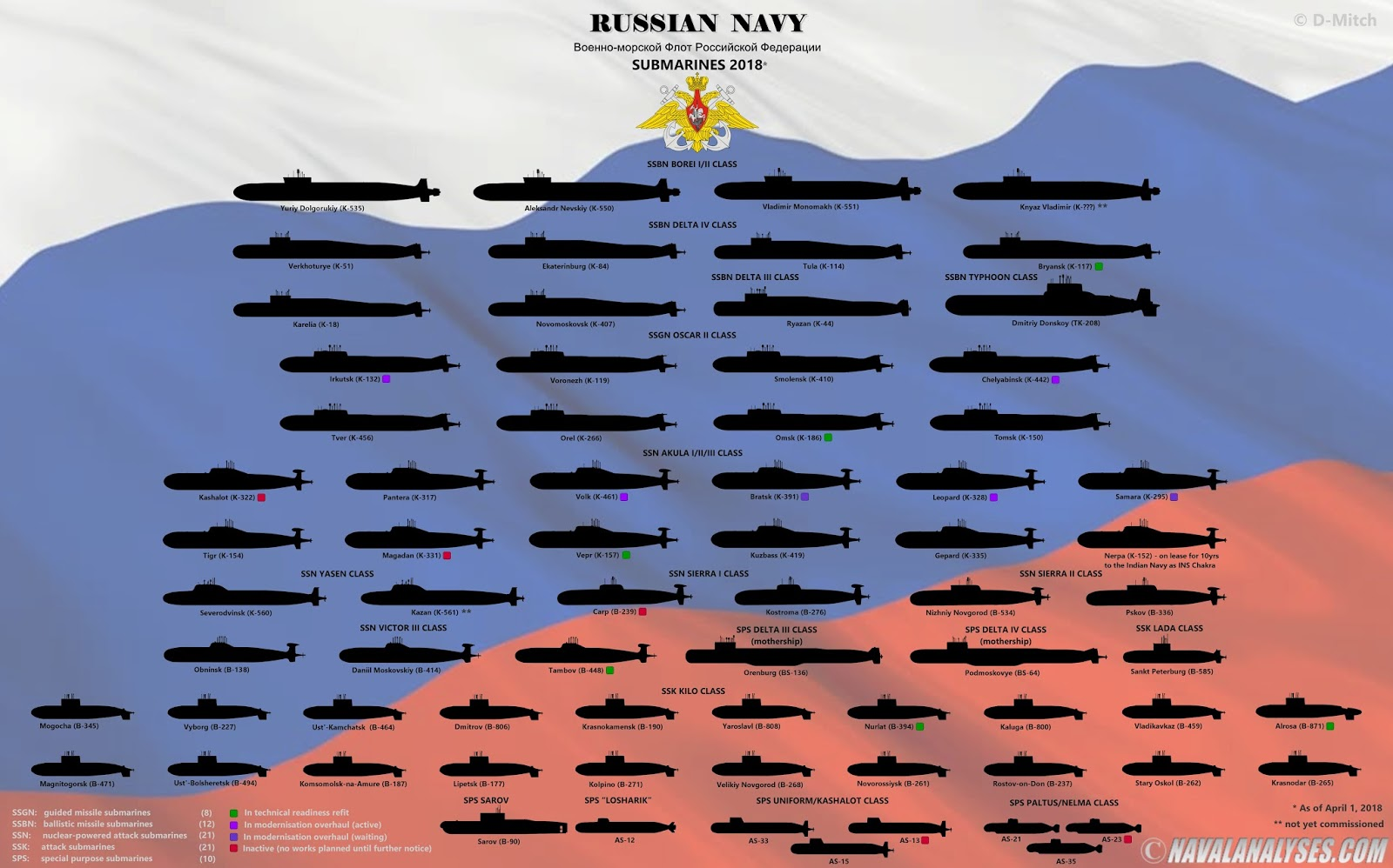 The Russian Navy submarines in 2018.