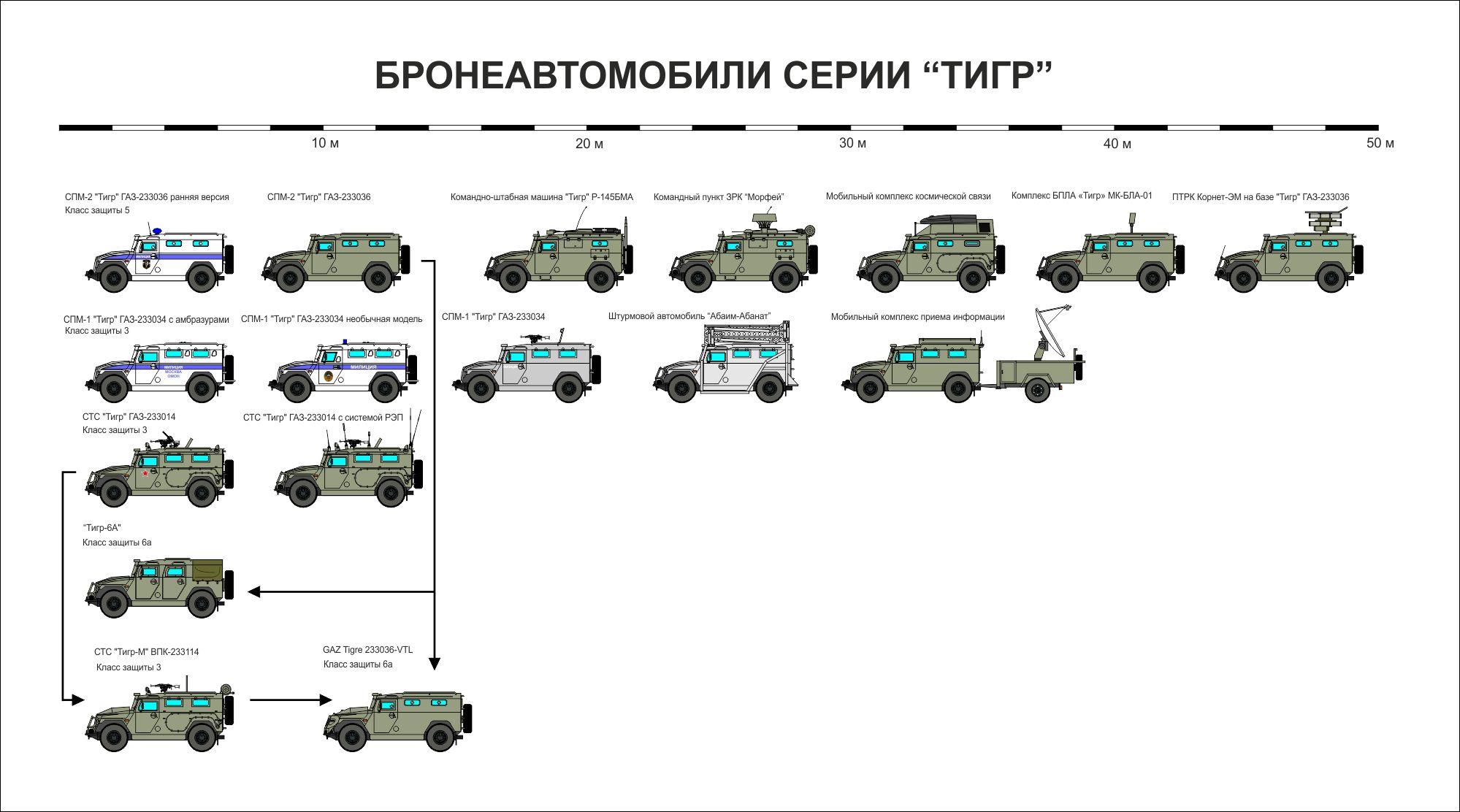 """Бронеавтомобили серии """"Тигр""""."""