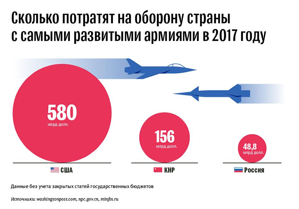 Траты на оборону в 2017 году стран с самыми развитыми армиями
