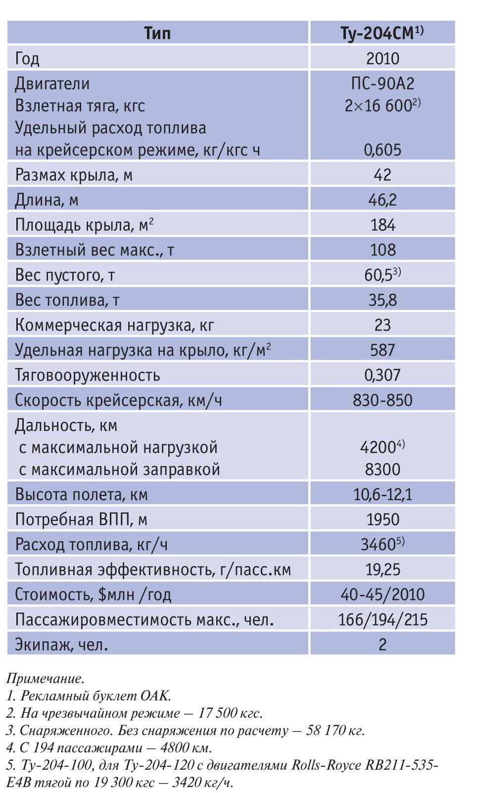 При взгляде на параметры машины бросается в глаза (со ссылкой на рекламный  буклет ОАК), что вес пустого Ту-204СМ вместо облегчения возрос на 1700 кг. d016e159b2f