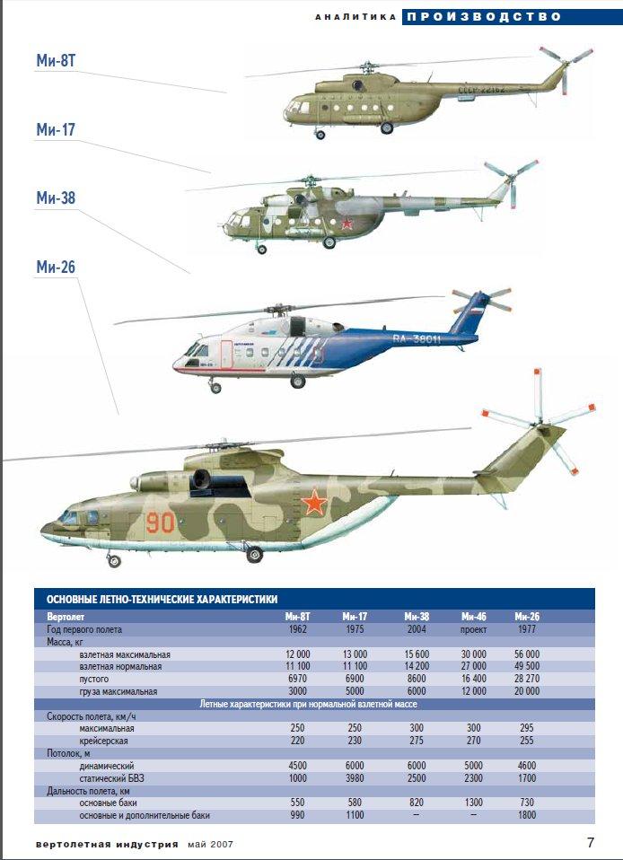 Вертолёты Ми-8Т, Ми-17, Ми-38, Ми-46, Ми-26: внешний вид и основные ЛТХ.<br>Журнал Вертолётная Индустрия, май 2007г.