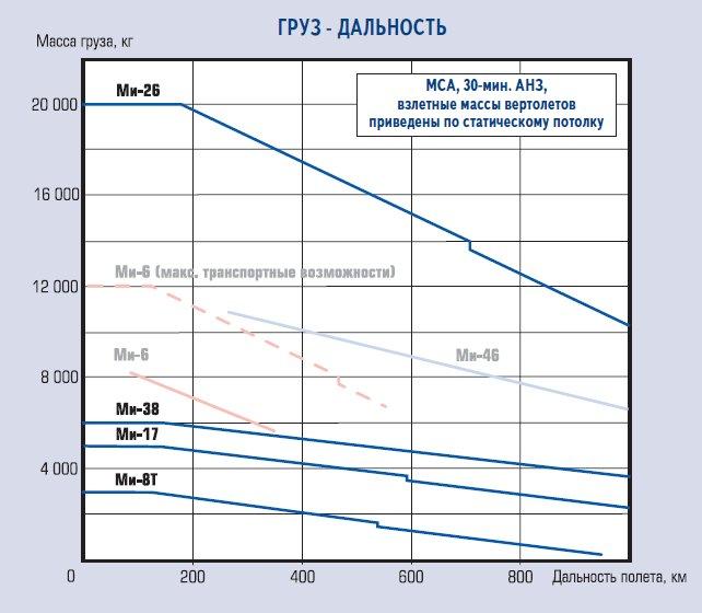 Зависимость «груз - дальность» - интегральная характеристика качества вертолета как транспортного средства для Ми-8Т, Ми-17, Ми-38, Ми-6, Ми-46 и Ми-26.