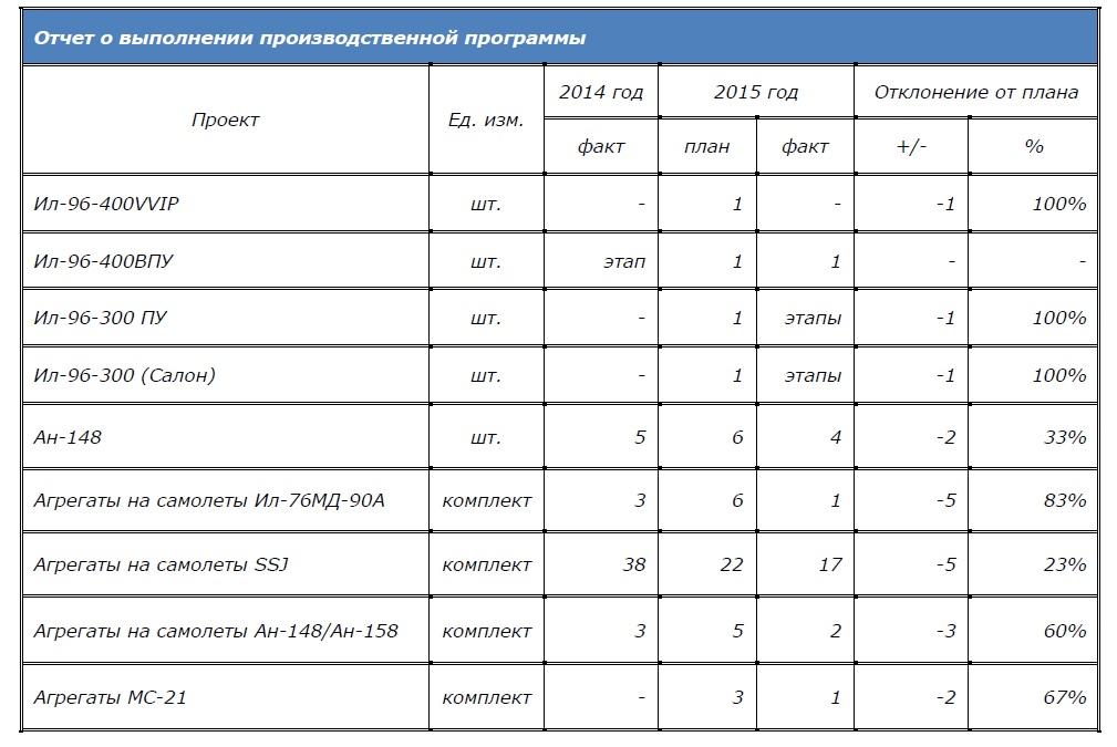 Отчет о выполнении производственной программы ВАСО.