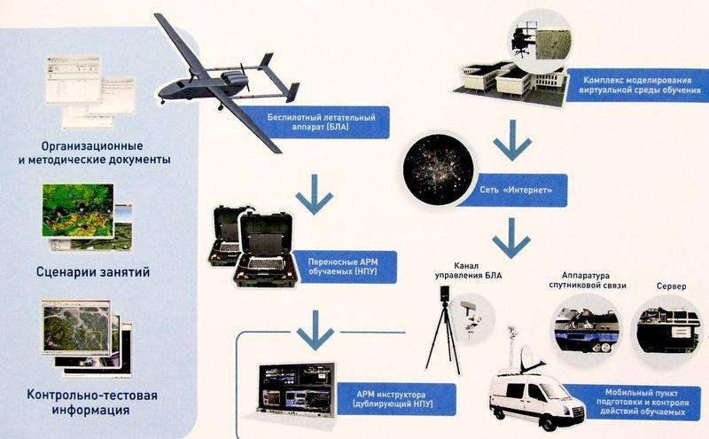 Унифицированная автоматизированная обучающая система (УАОС) разработки концерна «Вега».