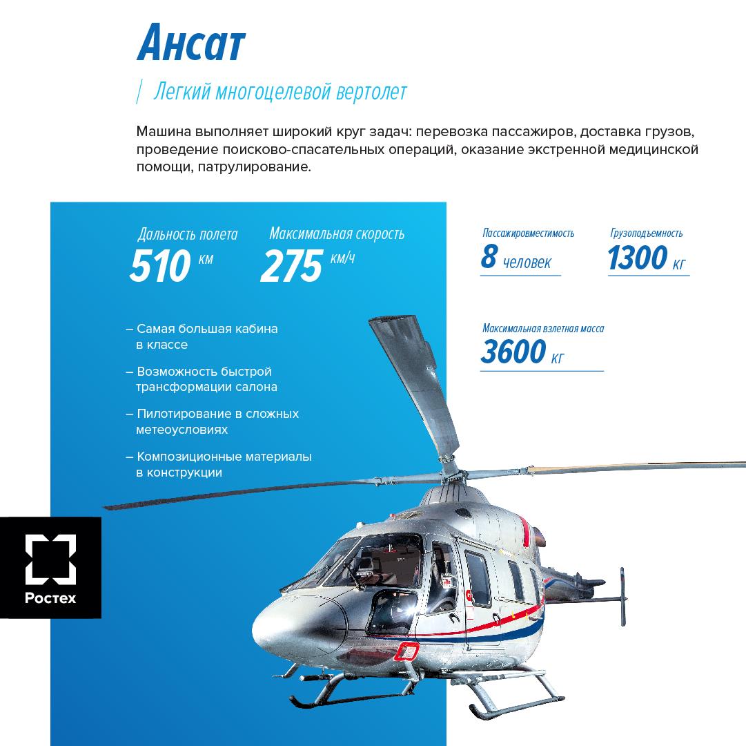Вертолет «Ансат».