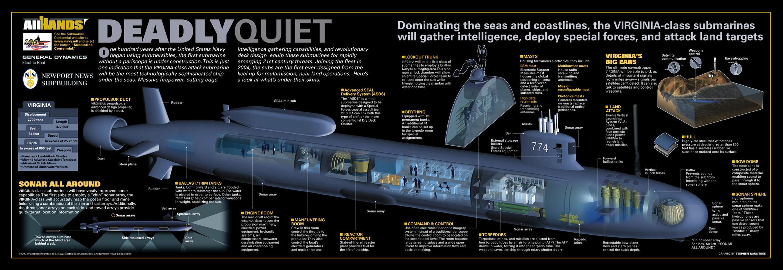 проектная работа подводная лодка