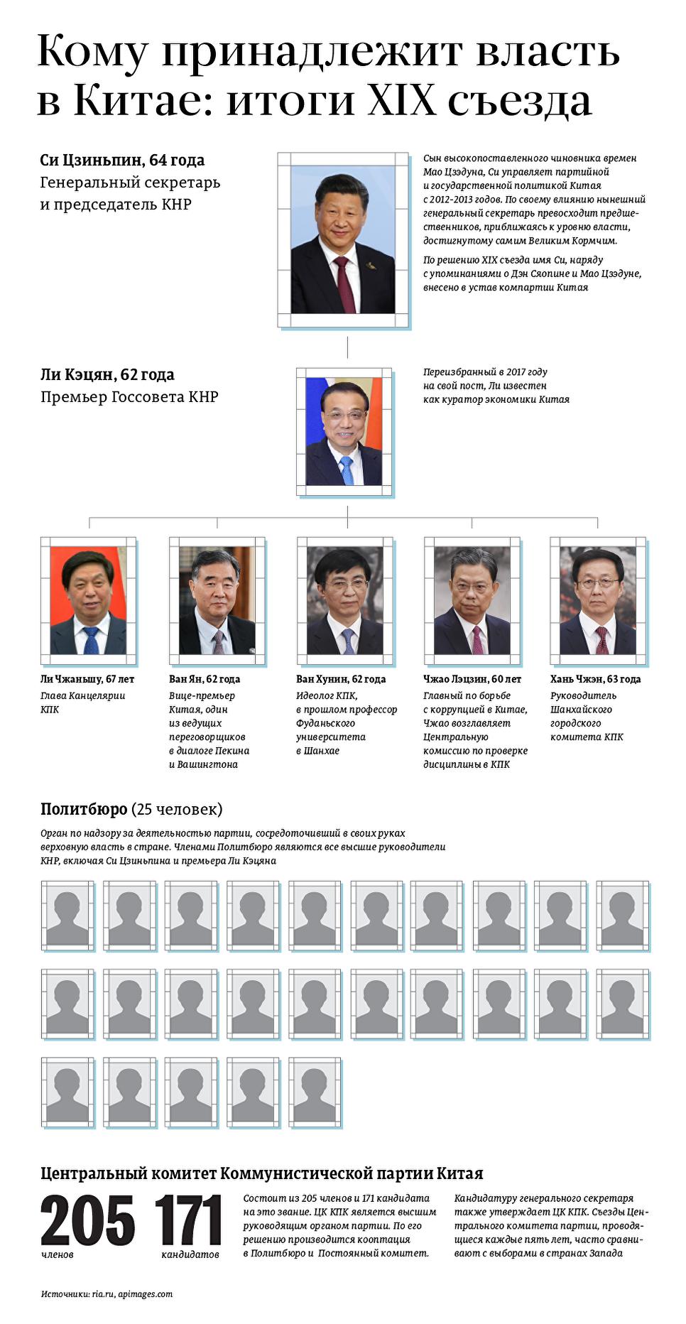 Кому принадлежит власть в Китае: итоги XIX cъезда.