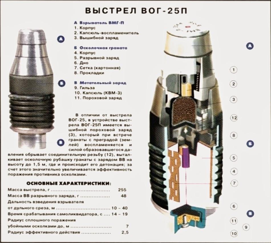 Выстрел ВОГ-25П
