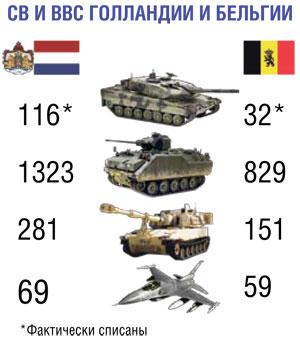 ВС Голландии и Бельгии.