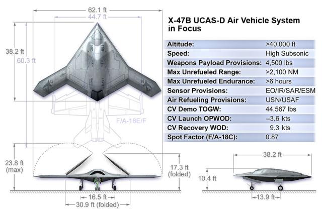 Американский беспилотная разведывательно-ударная воздушная система палубного базирования X-47B UCLASS<br>Источник: http://roboting.ru/