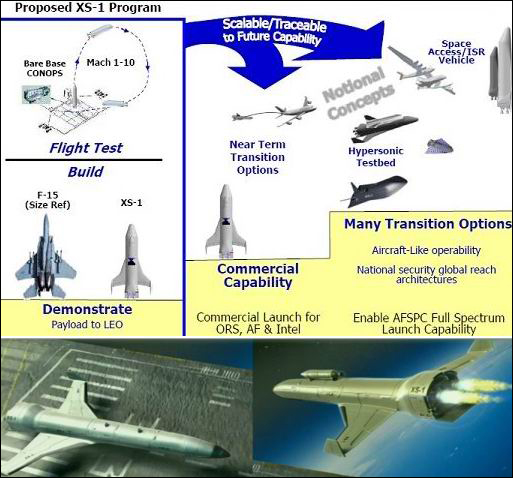 Беспилотный шаттл DARPA XS-1.