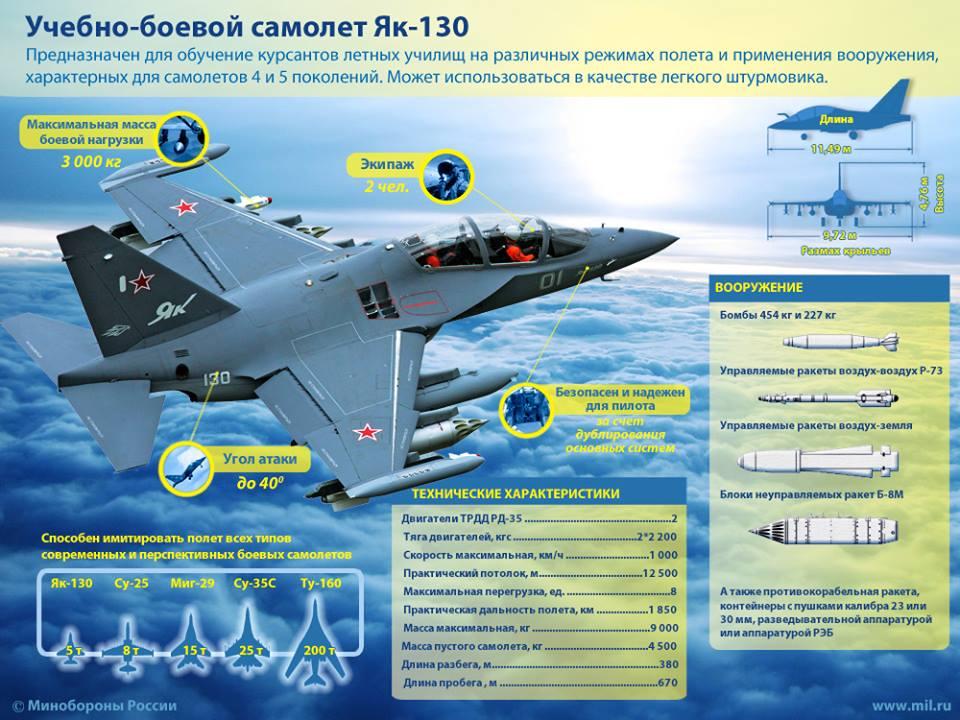 Самолёт Як-130.