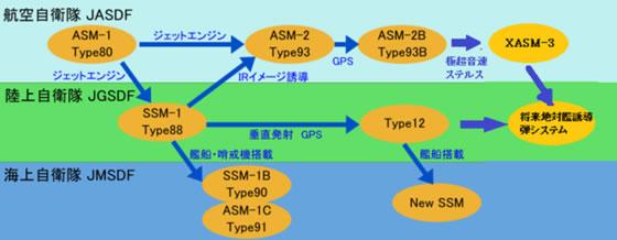Модернизация и эволюционный путь японских противокорабельных ракет.