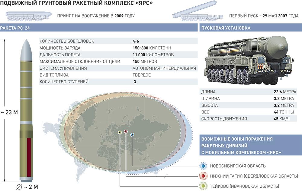 """Стратегический ракетный комплекс """"Ярс"""""""