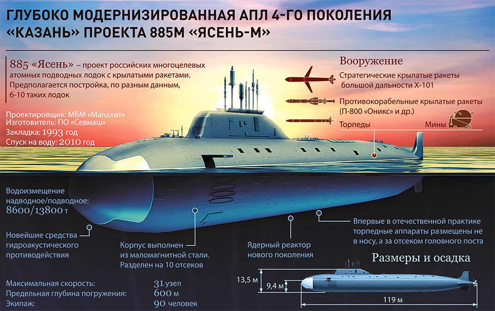 """АПЛ """"Казань"""" проекта 885М """"Ясень-М""""."""